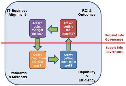 Source: The Higher Ed CIO. (November, 2012). IT Governance Model.