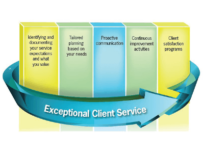 The client voice leads our service model