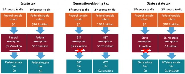 Limitations of portability for generation-skipping tax and state estate tax exemptions