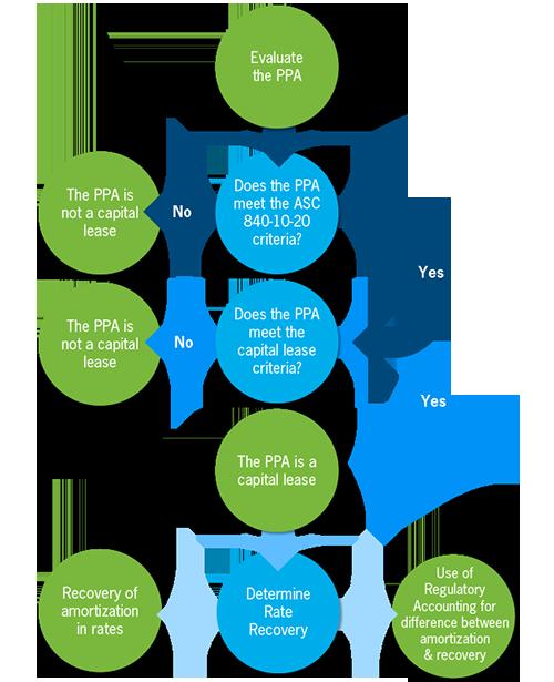 Bakertilly Com Uploads Ppa Evaluation Flow Png