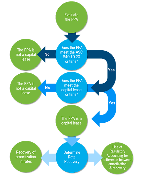PPA evaluation flow
