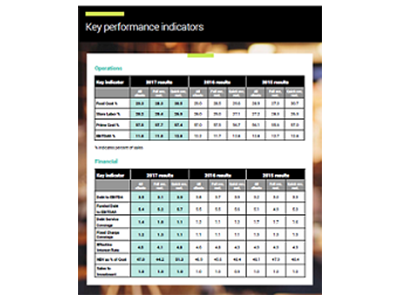 Restaurant benchmarks report