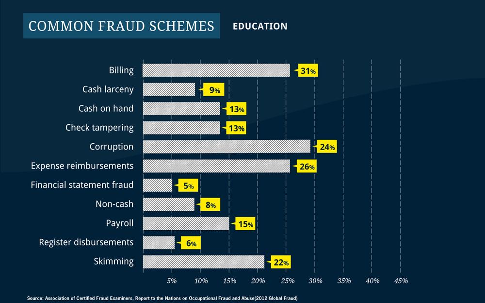 report on financial statement fraud scheme essay