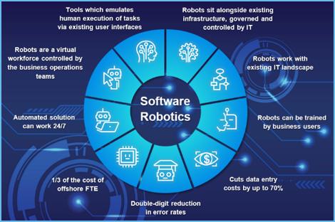 Robotics Process Automation Technology