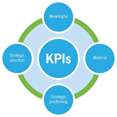 utilities leverage key performance indicators to evolve insights
