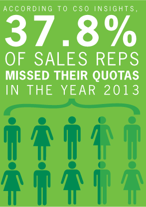 Win the Sales Performance Game – A case to achieve sustained sales ...